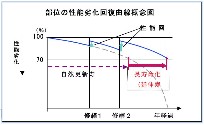 部位性能劣化回復概念図
